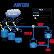 آموزش شبیه سازی فرآیند بارش-رواناب با استفاده از مدل AWBM در مقیاس روزانه