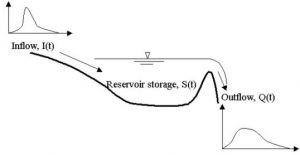 Reservoir routing Modified puls method (Storage indication method)