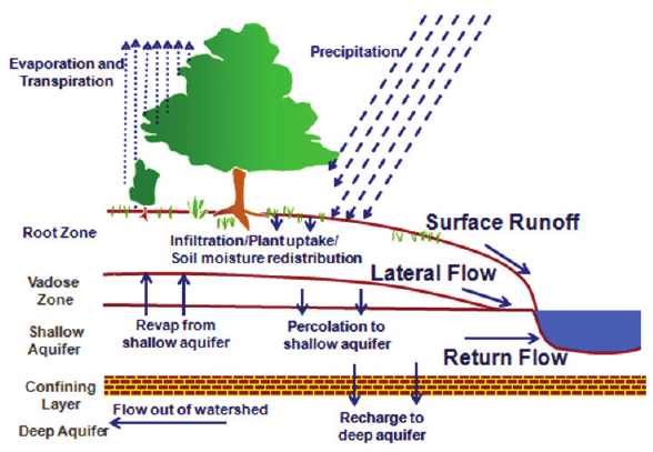 Schematic-of-hydrologic-processes-simulated-in-SWAT